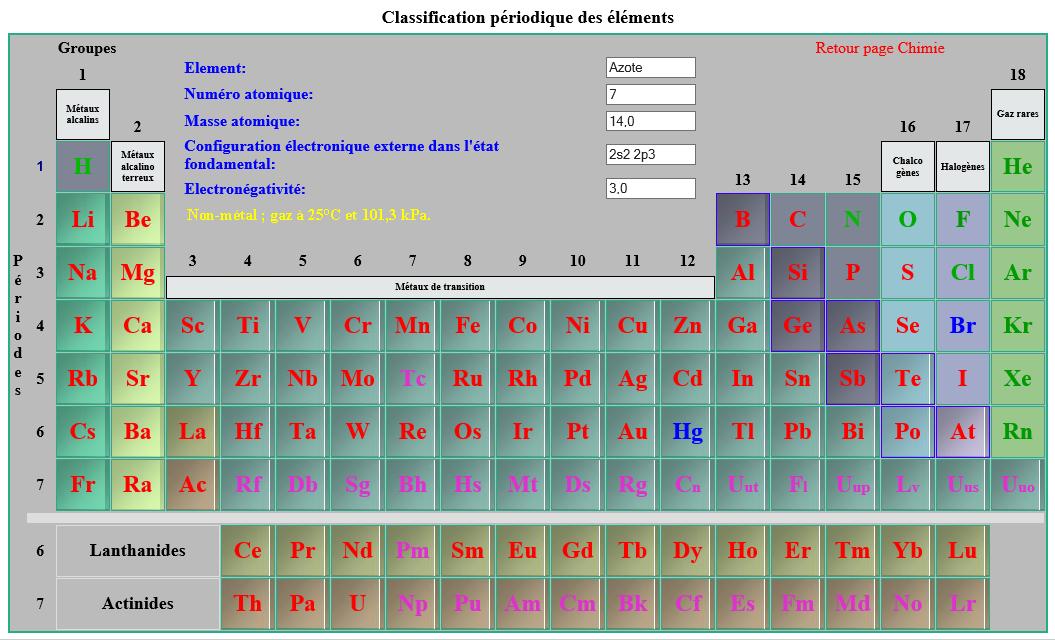 R alisations for L tableau periodique en hebreu
